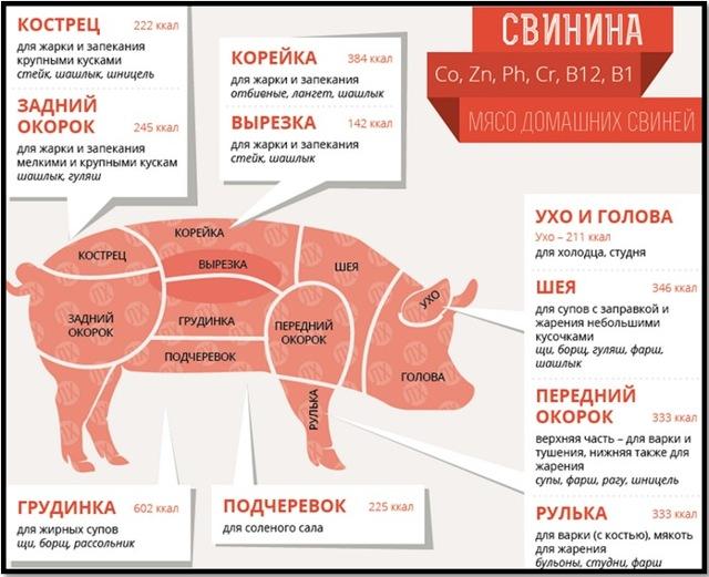 Как правильно выбрать хорошее мясо для шашлыка на рынке
