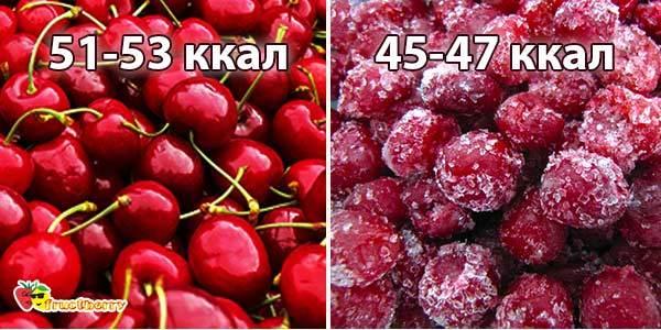 Вишня: фото и описание ягоды, состав, калорийность, полезные свойства и вред