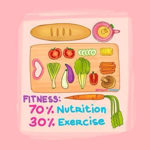 Спортивное питание: виды и назначение продуктов