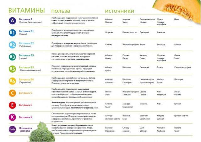Что такое витамины: классификация, виды