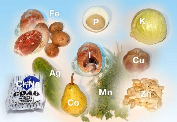 Минеральные вещества важные для организма человека