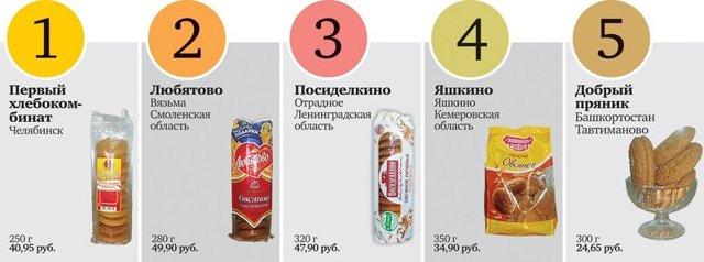 Как правильно выбрать хорошее овсяное печенье в магазине