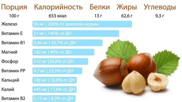 Фундук: описание, фото, состав, калорийность, полезные свойства